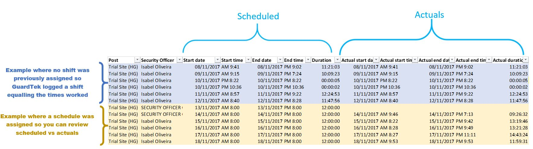 How To Set Up Attendance Tracking Automatic Reporting Shifts Worked - Security guard shift schedule template
